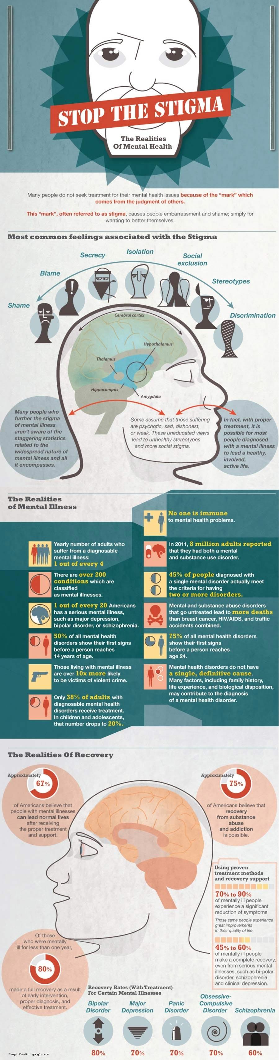 Stigma Health Info