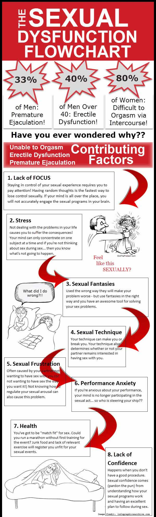 The Sexual Dysfunction