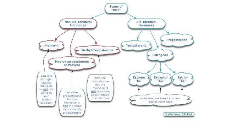 Types-of-HRT
