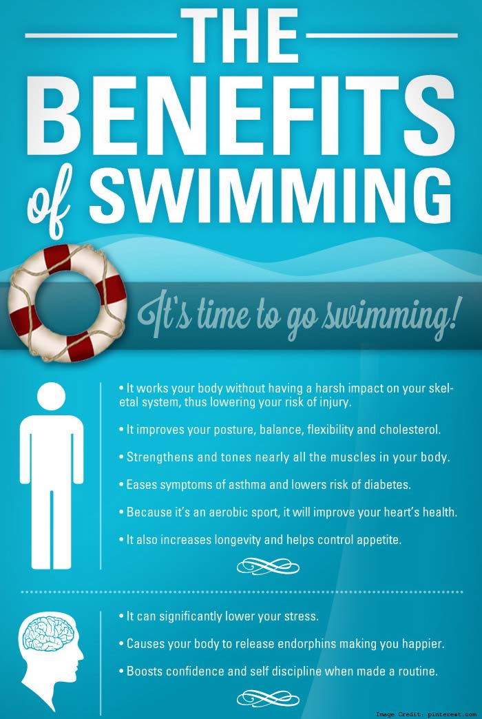 Benifits of Swimming Info