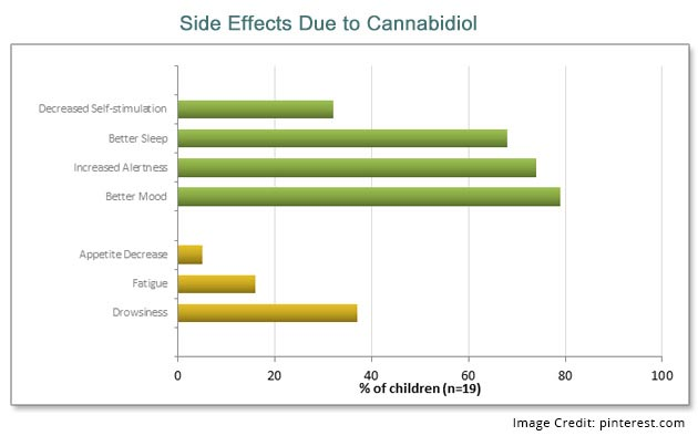 CBD Side Effects Info