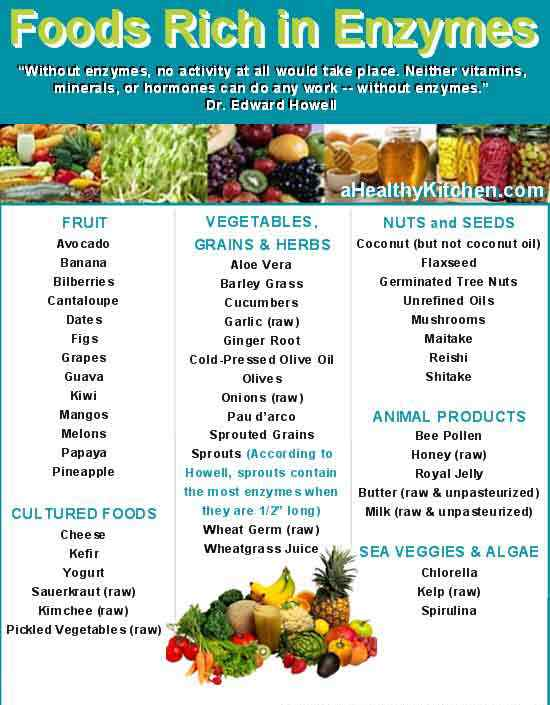 Food Rich in Enzymes