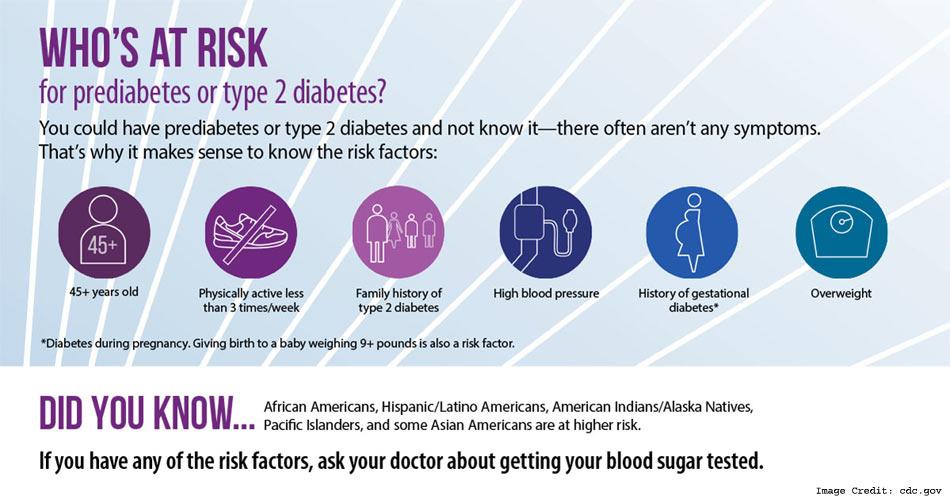 Pre Diabetes Info