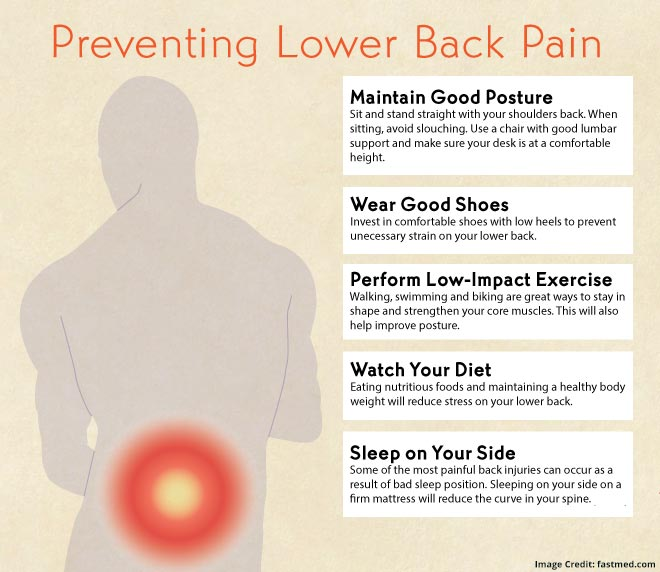 Fastmed Back Pain
