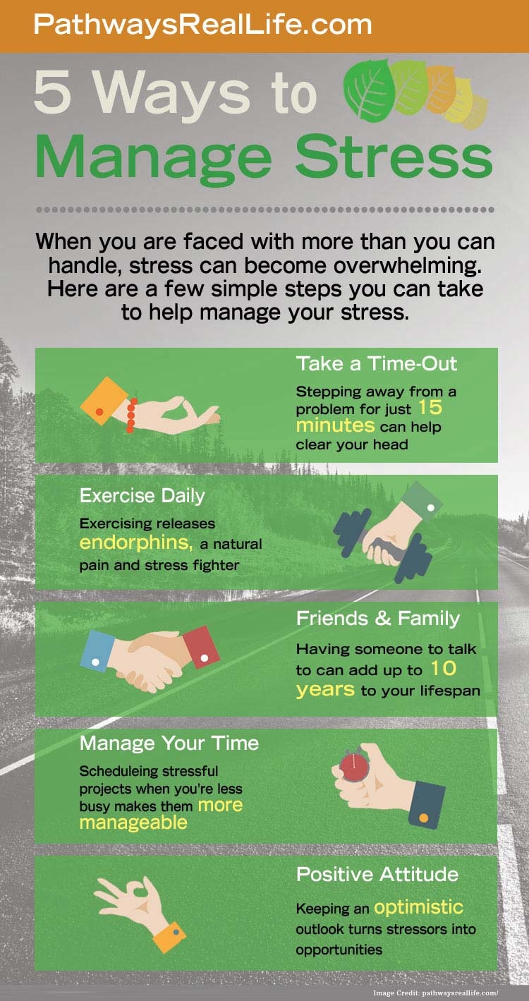 Manage Chronic Stress Info
