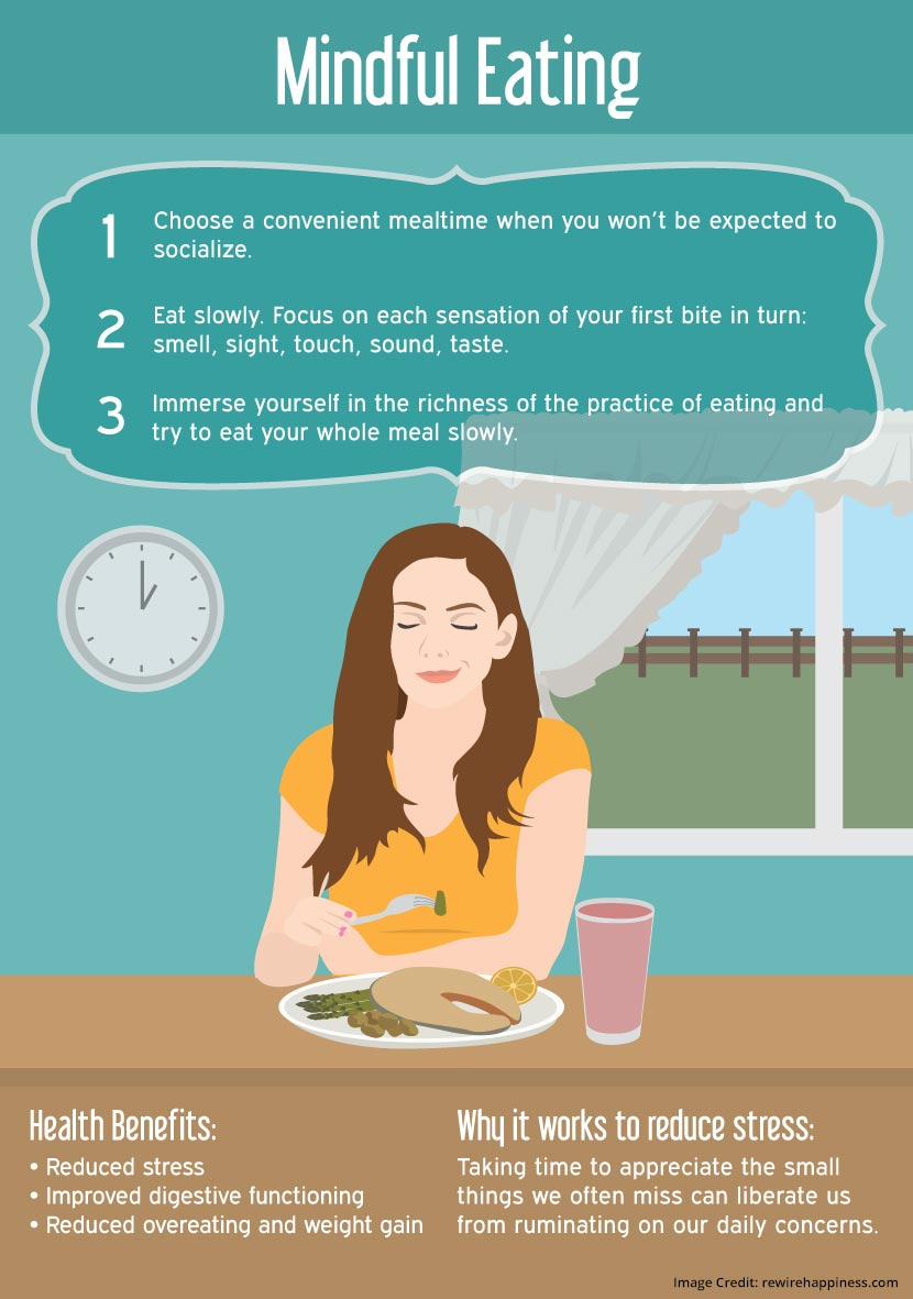 Mindful Eating Info