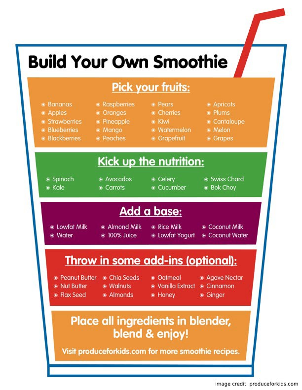 Own Smoothies infograph