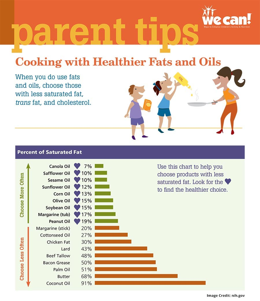 Tips Fats and Oil Info