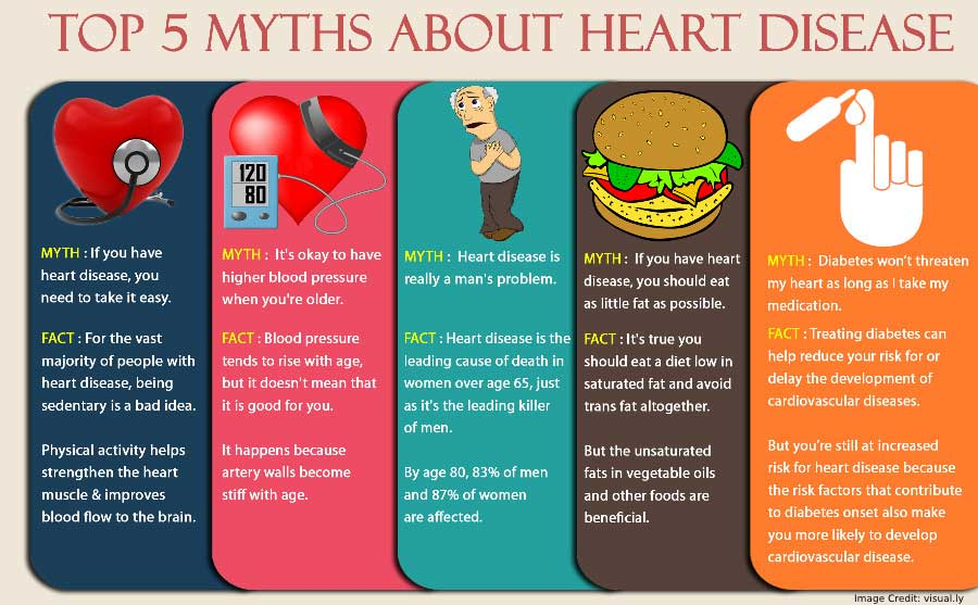 About Heart Disease