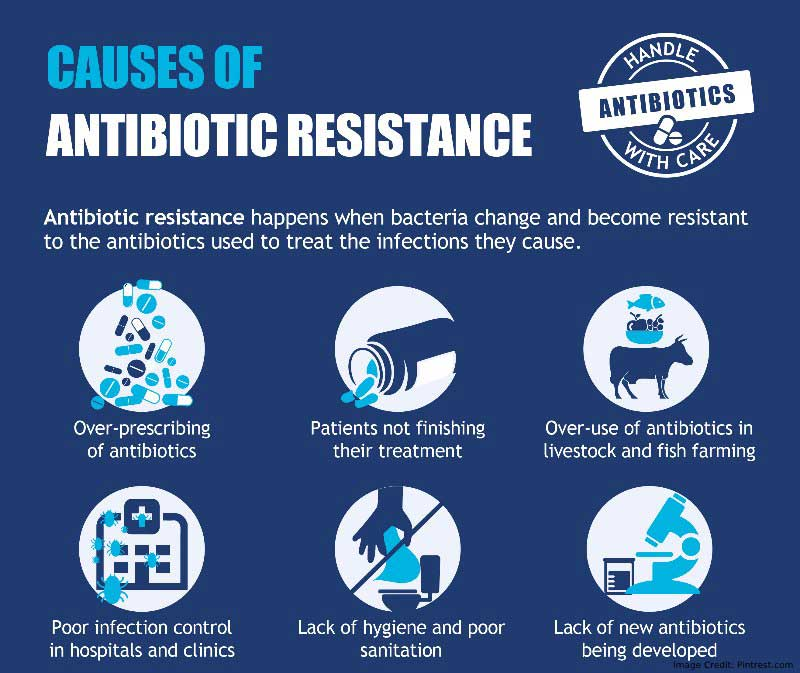 Antibiotics Causes