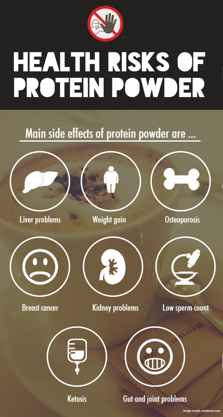 Side Effects of Protein Powder Info