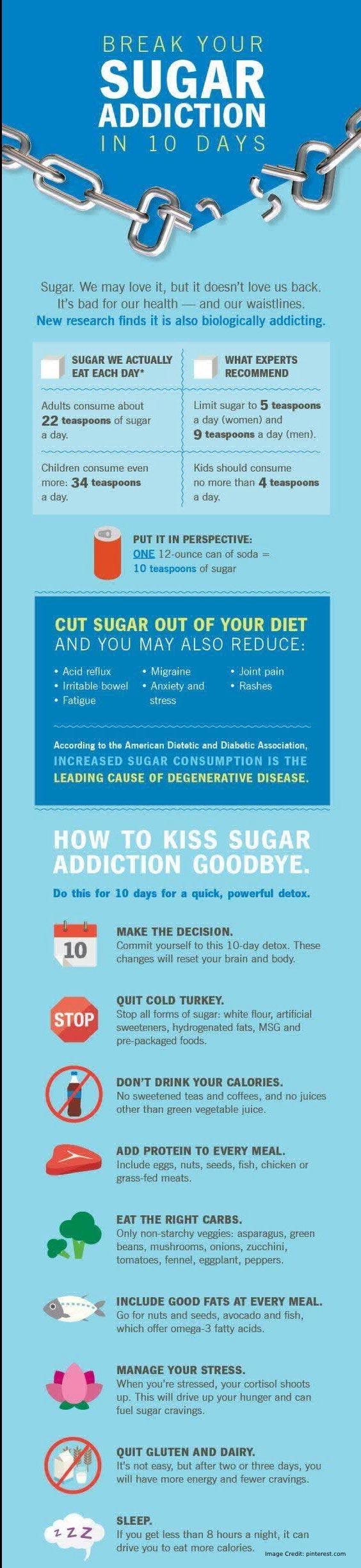 Sugar Addiction Info