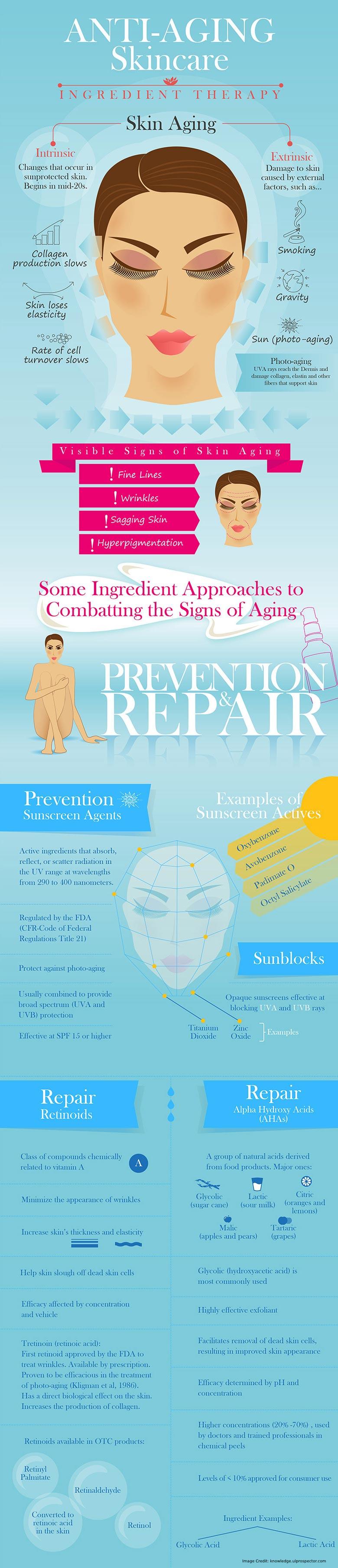Anti-aging Skin Care Info