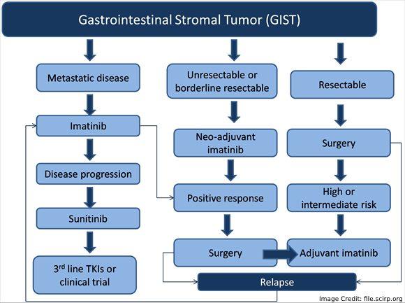 Gastrointestinal Stromal Tumors