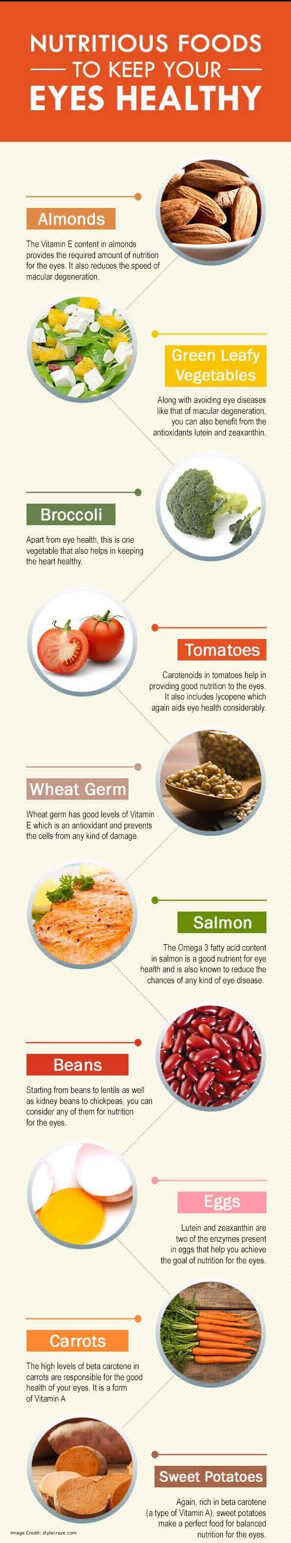 Healthy Eyes healthy Foods info