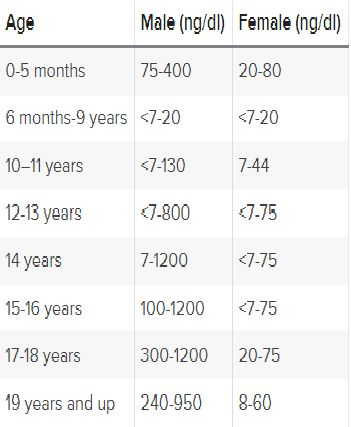 level of testosterone depending on age