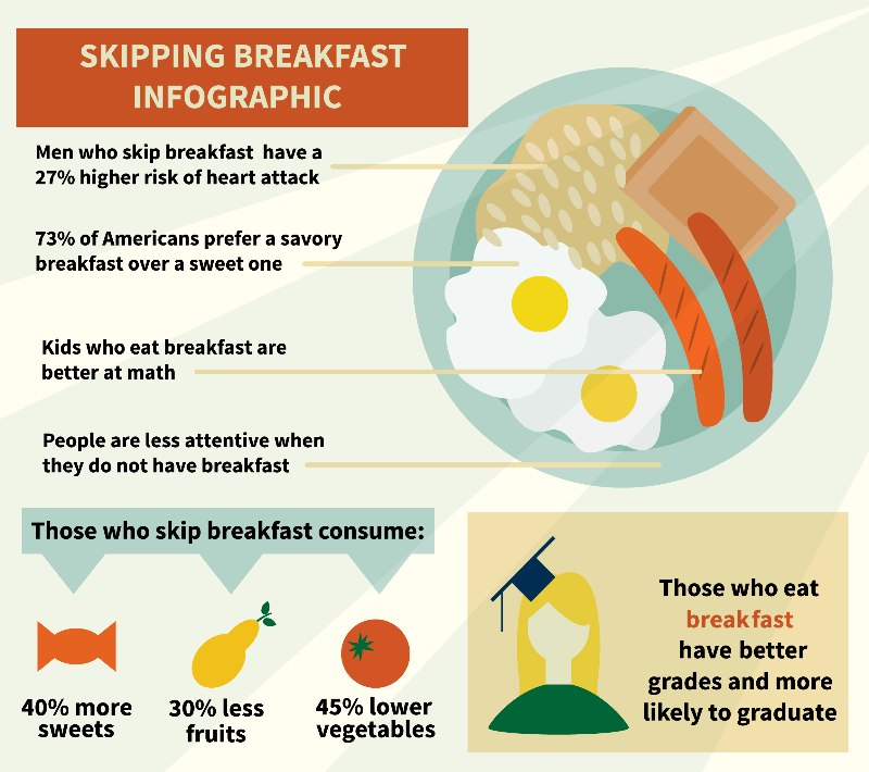 a discussion on the effects of skipping breakfast Even though most people know, or have felt, the effects of skipping meals, it's  easy to get  here, i'm going to touch on ten of them to further the discussion.