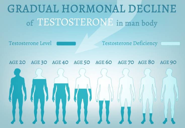 Testosterone level measurement