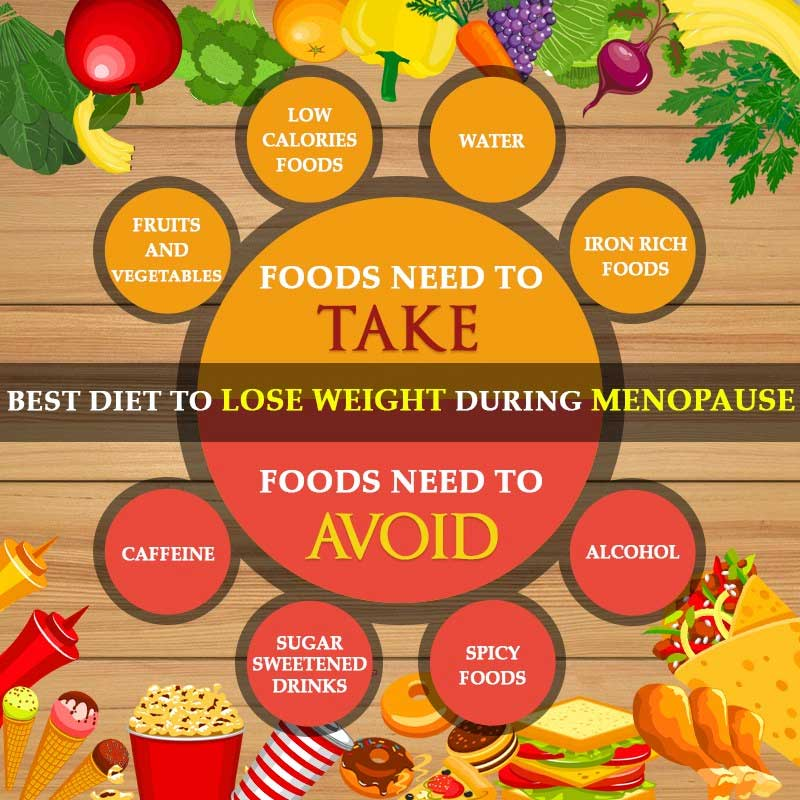 lose menopause weight naturally