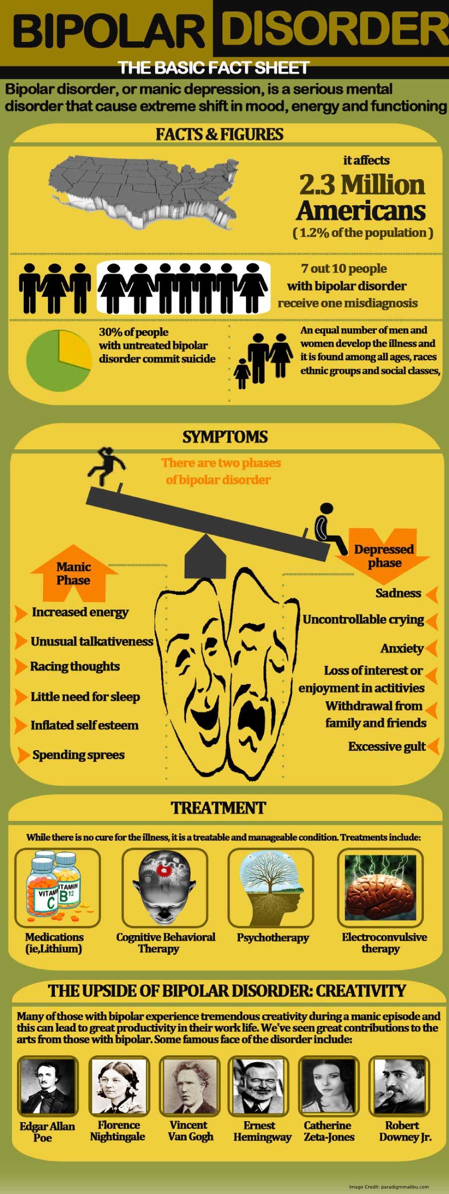 Bipolar Disorder Detail