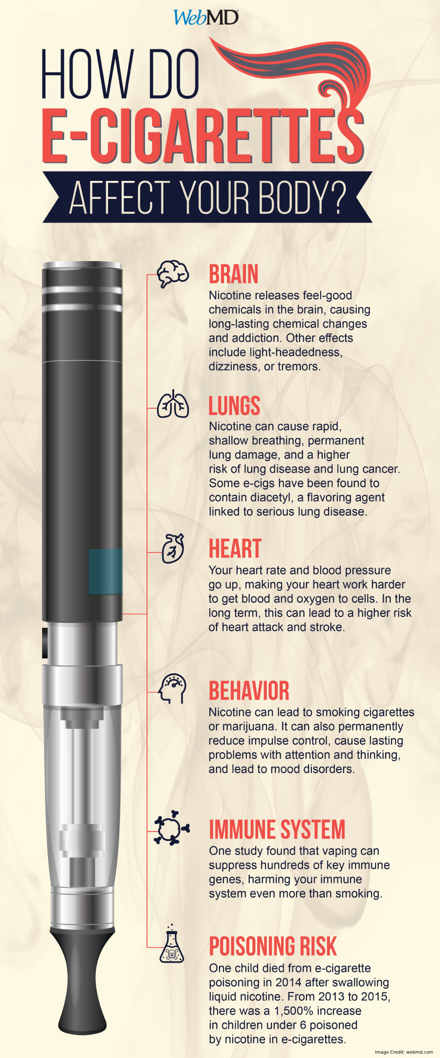 E Cigarettes Affects Info