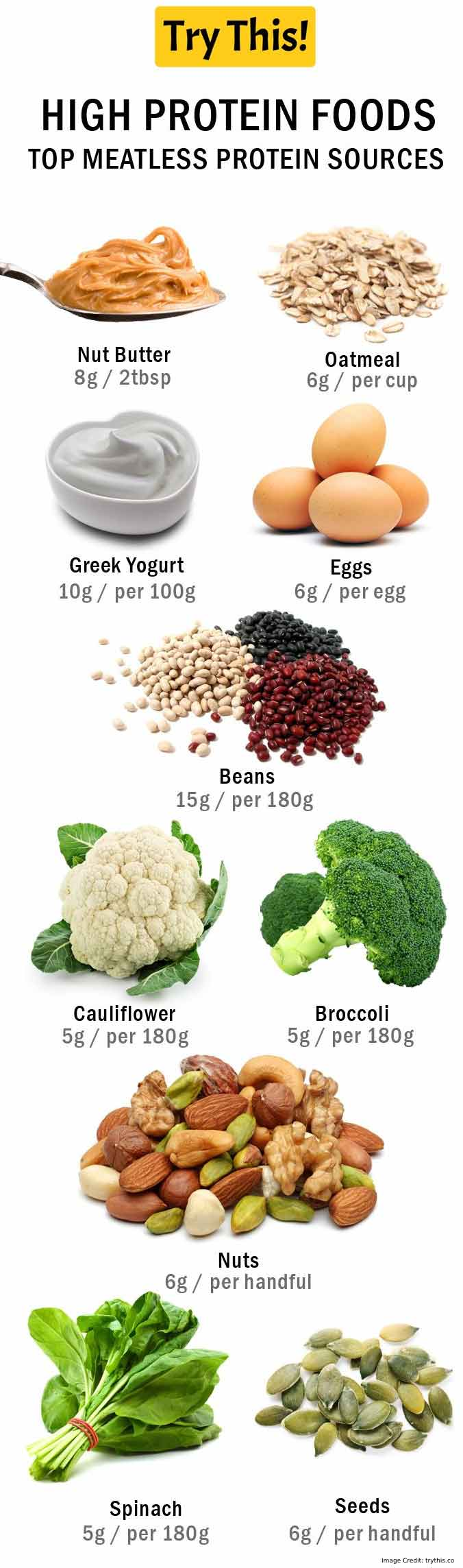High Protein Food Info