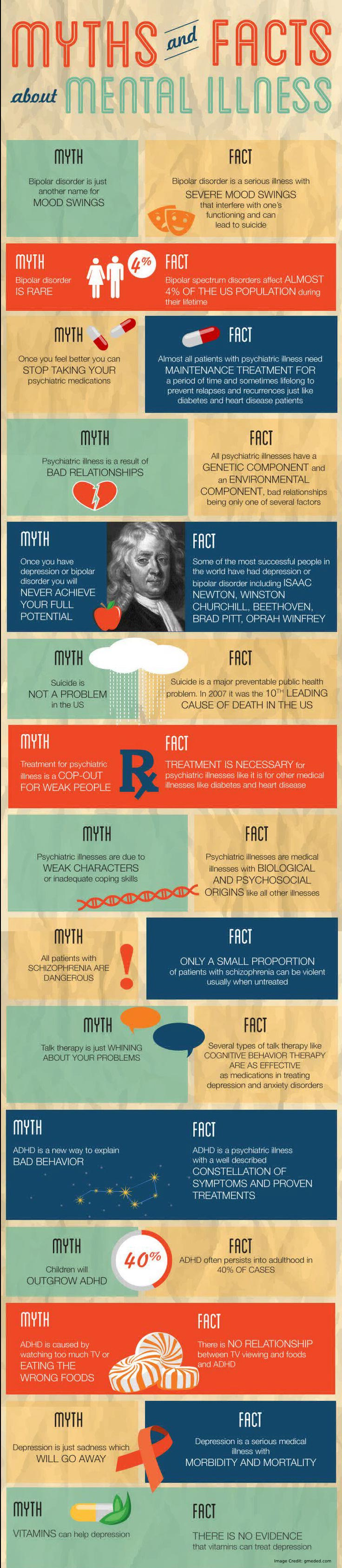 Mental Health Facts Info