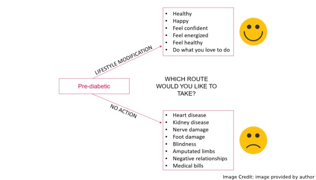 Prediabetic Info