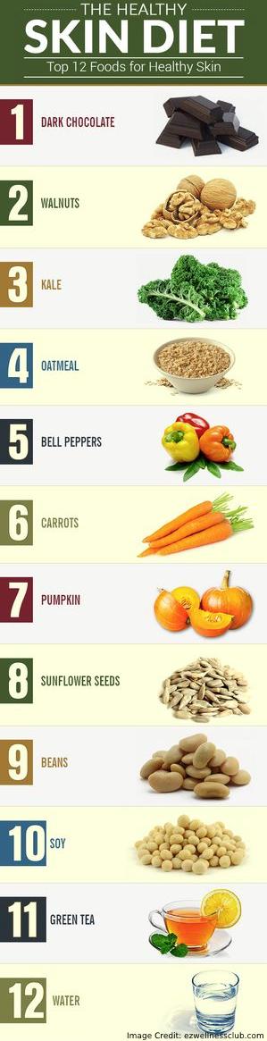 Skin Diet Info