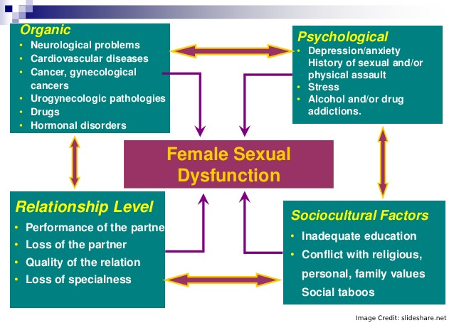 female Sexual Dysfunction Detail