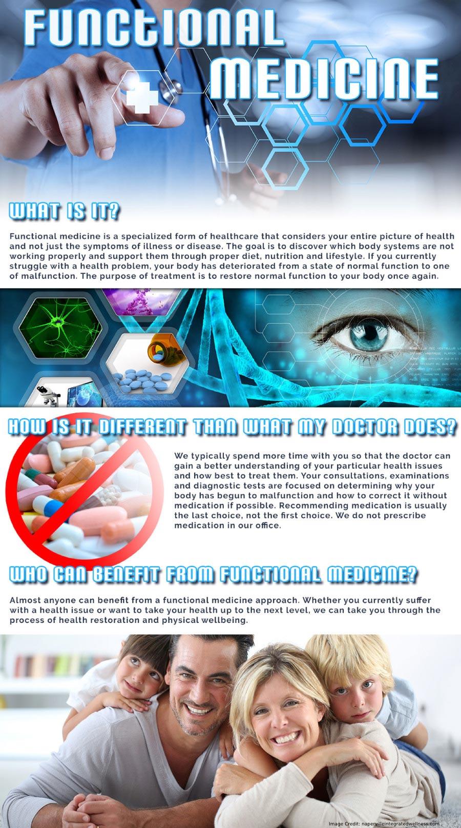 Functional Medicine Info