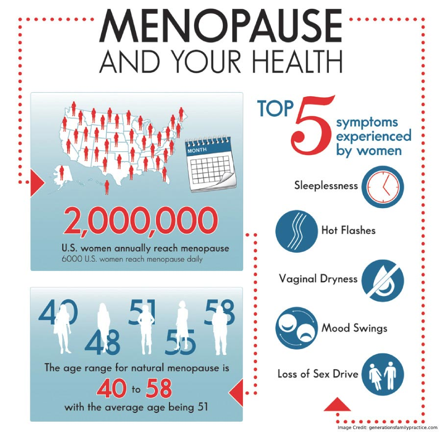 Menopause and Your Health Info