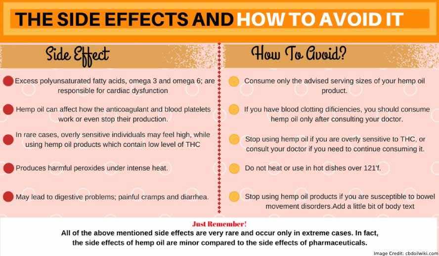 Side Effect Avoid