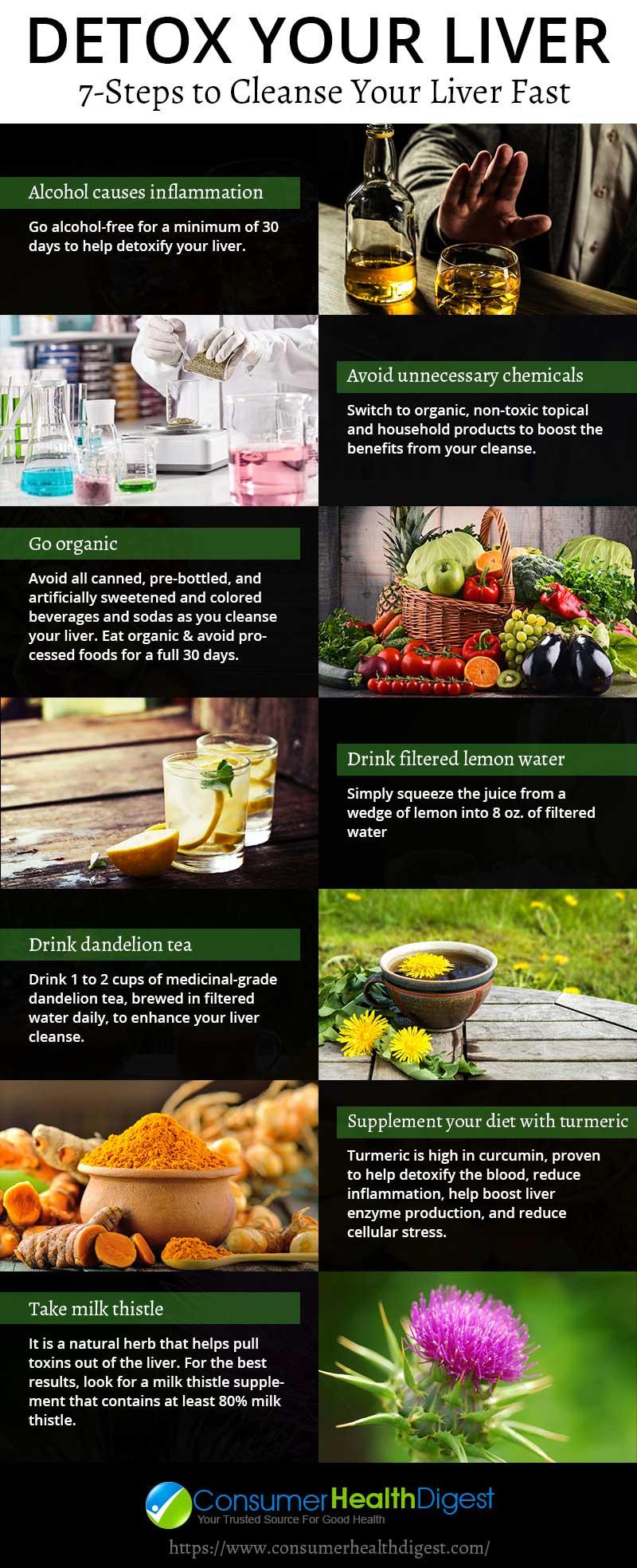Detox Your Liver Info