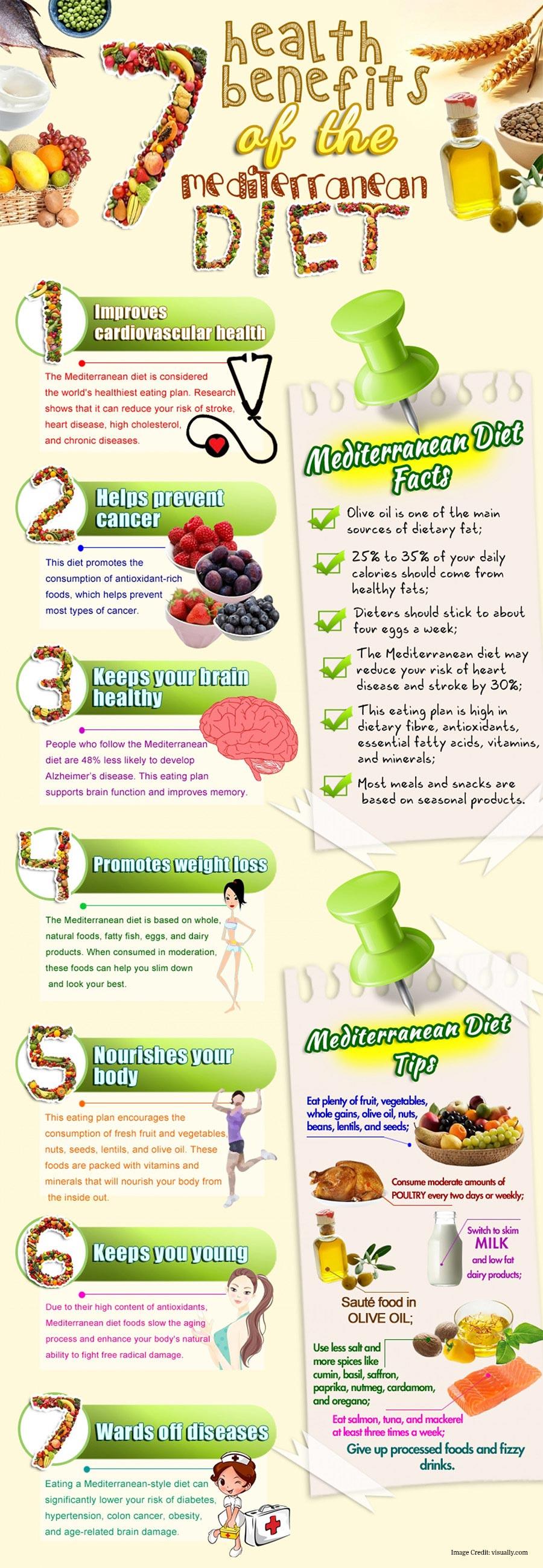 Lowest-Ranking Diet