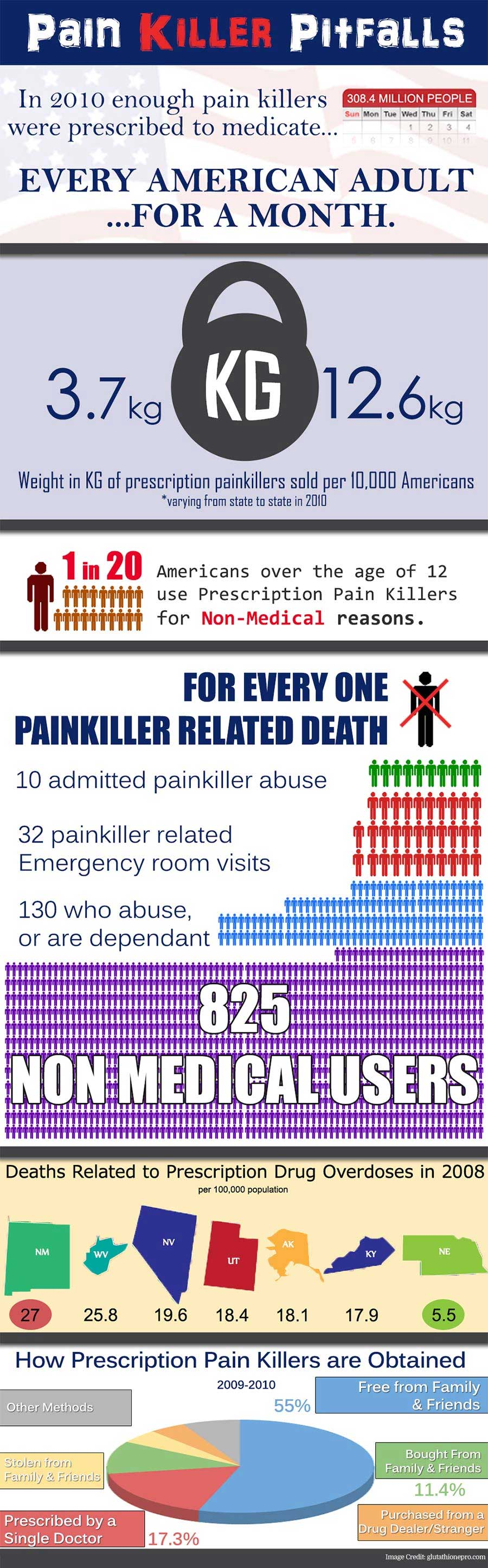 Pain in the Painkiller