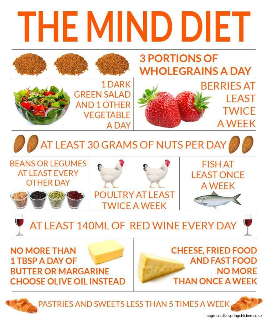 Foods To Limit