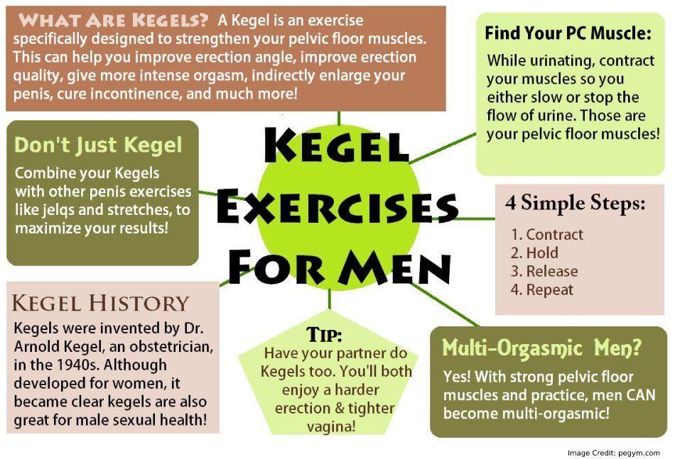 Know About Kegel Exercises
