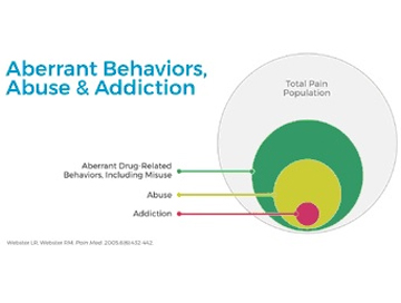 Addiction Behaviours