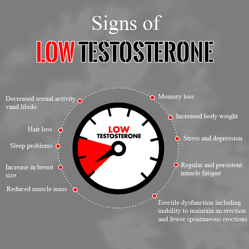 Signs of Low Testosterone