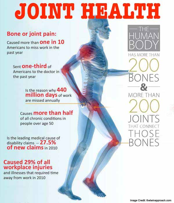 Bone Joint Health Info
