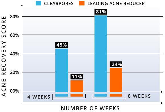 Clear Pores Acne Treatment Graph