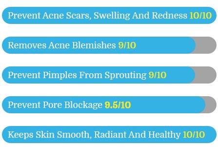Clear Pores Acne