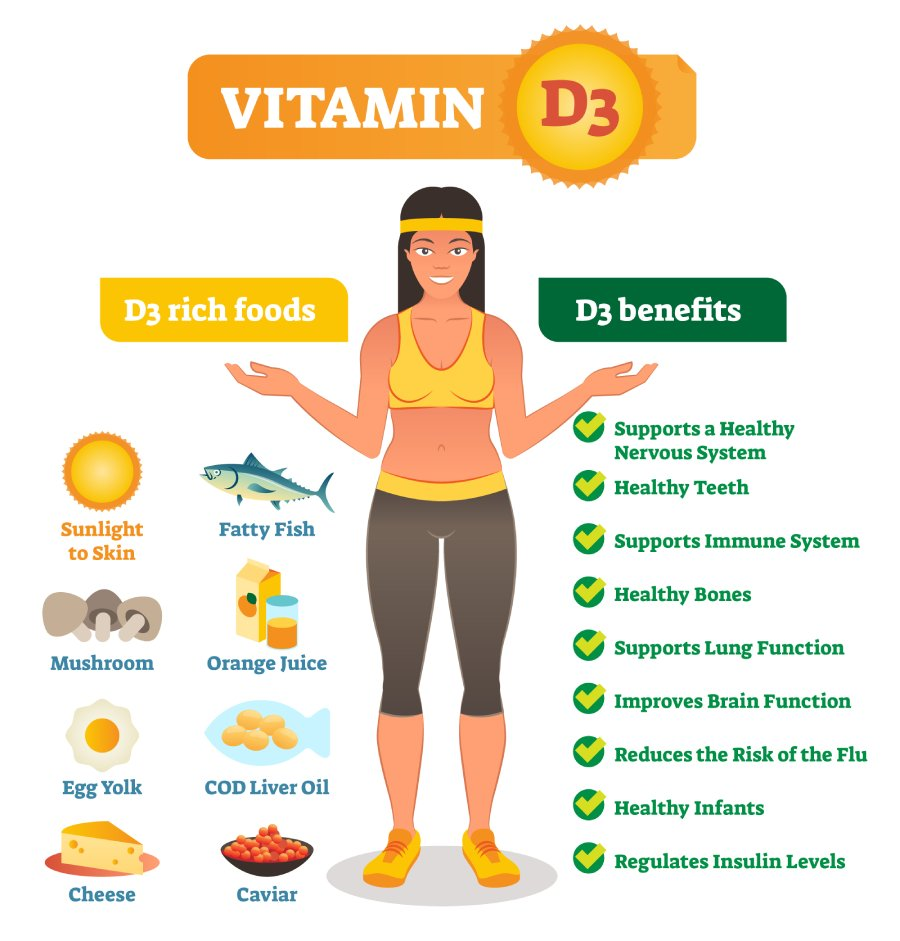 How To Obtain Vitamin D