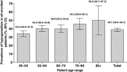 Hypogonadism Age
