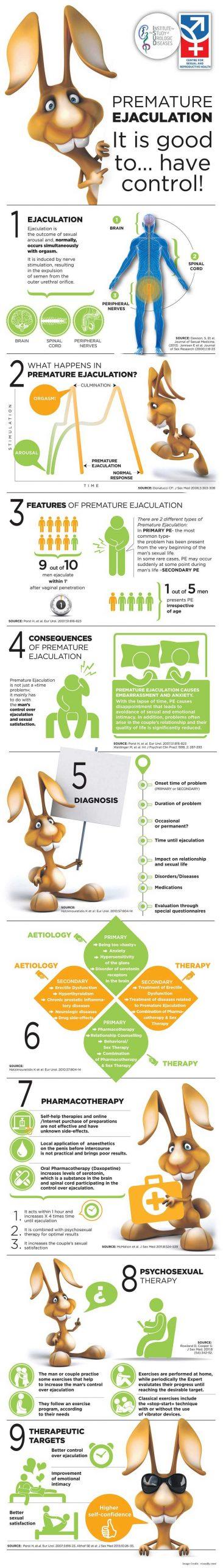 Premature Ejaculation Control Info