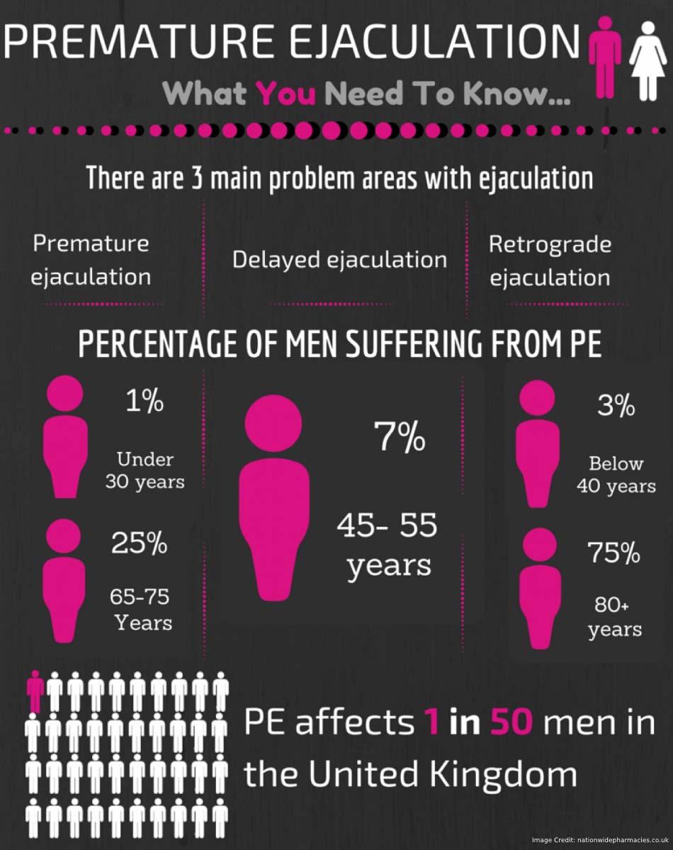 Premature Ejaculation Delayed Facts