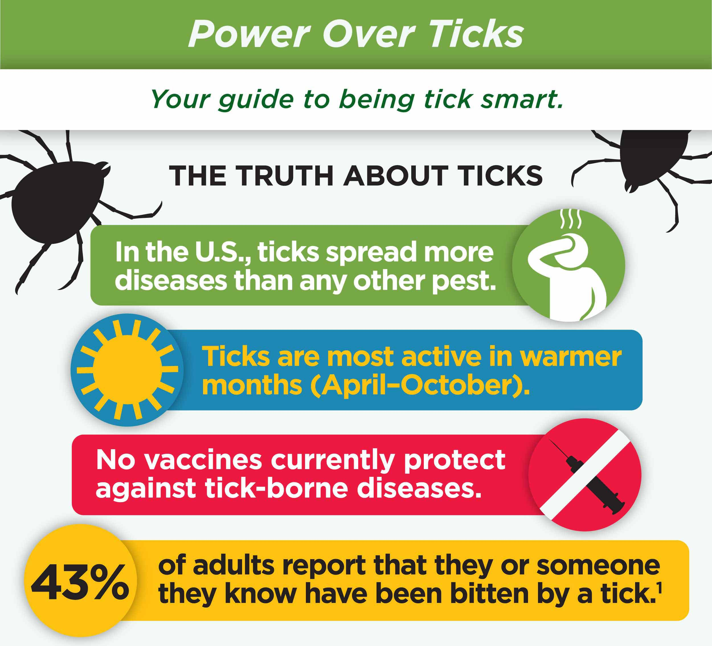 Removing Ticks
