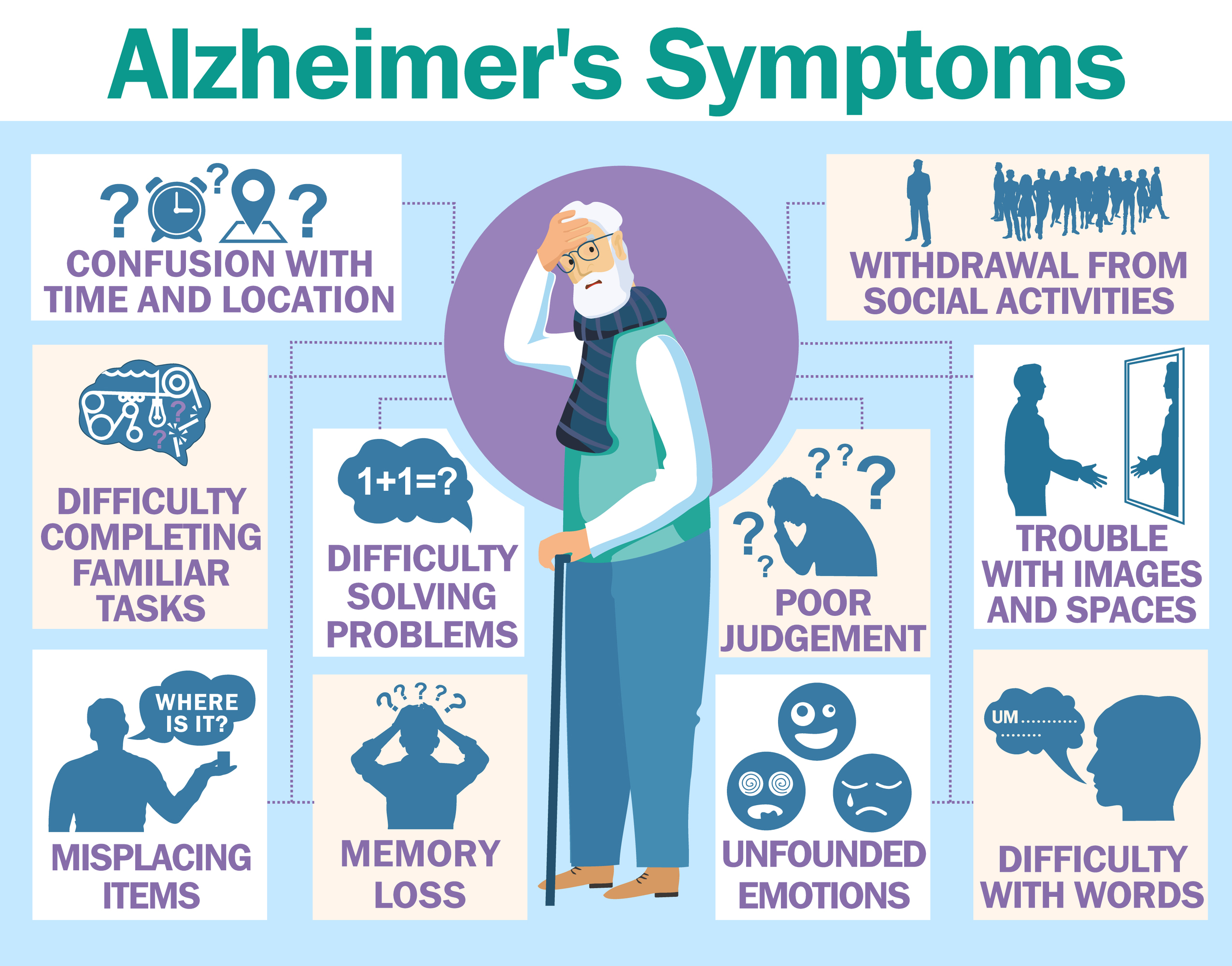 Symptoms of Alzheimer