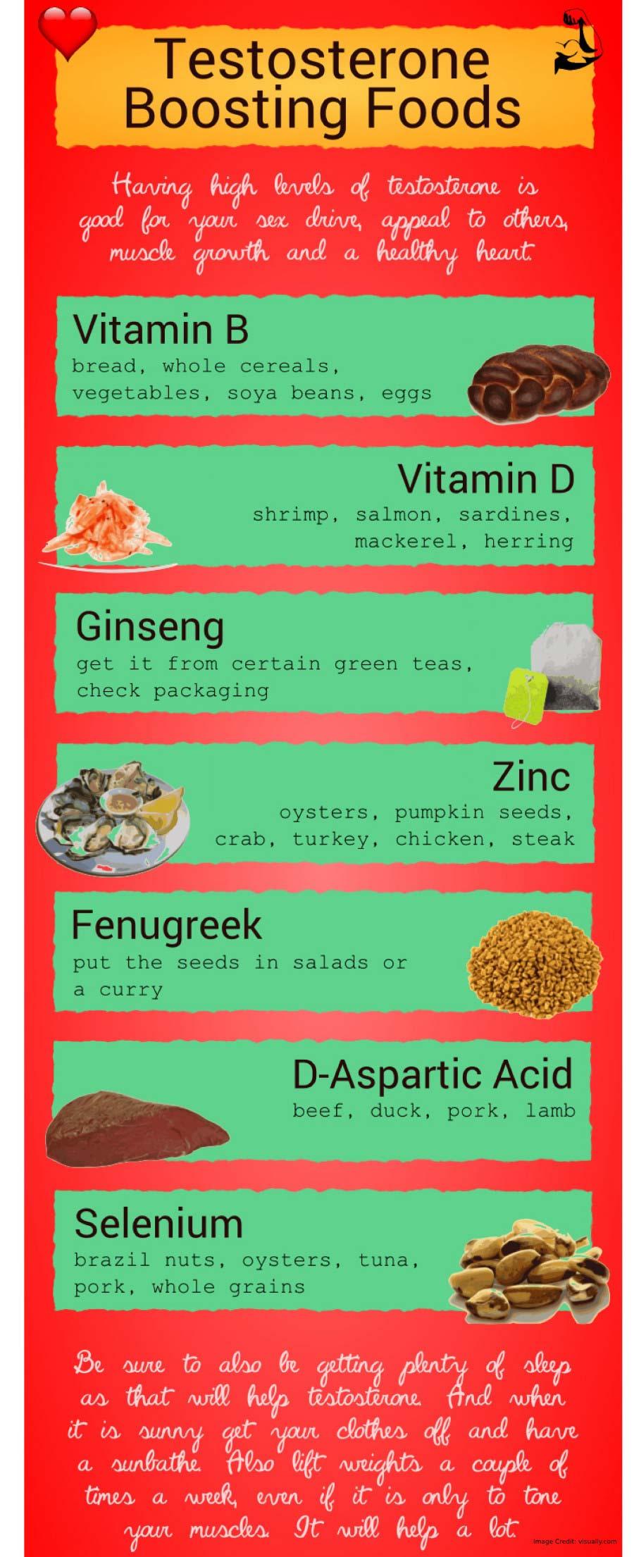 Testosterone Boosting Food Info